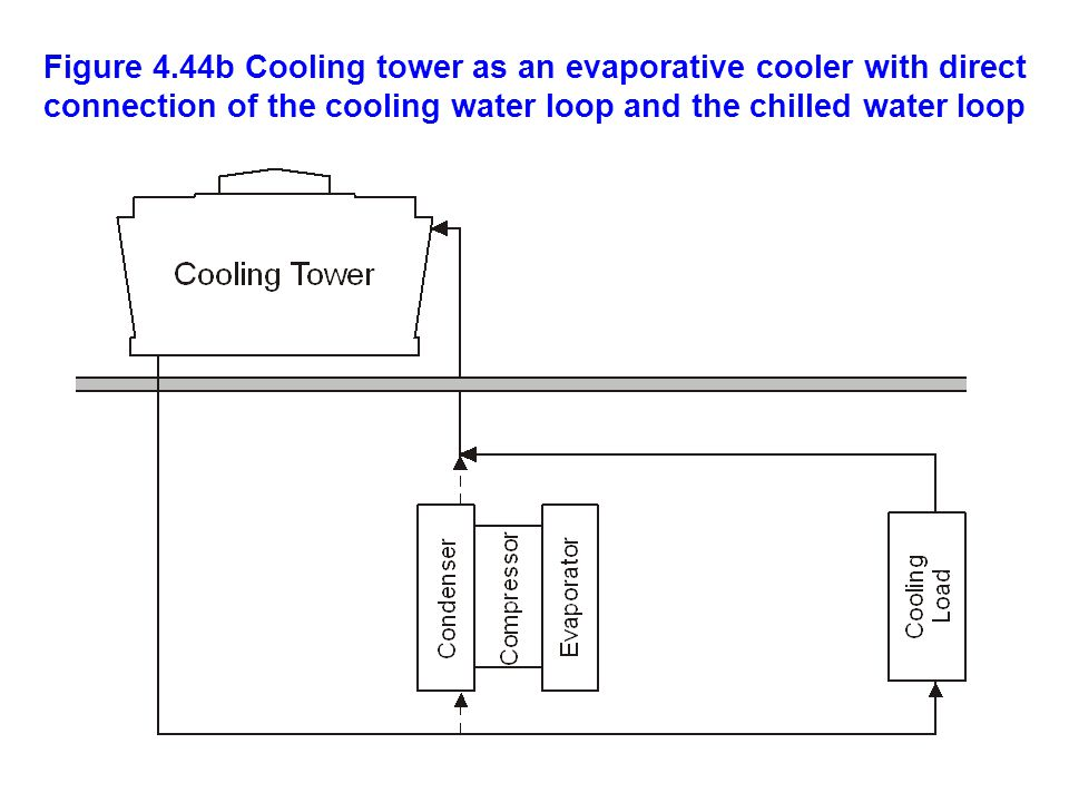 Figure 4.44b Cooling tower as an evaporative cooler with direct connection of the cooling water loop and the chilled water loop