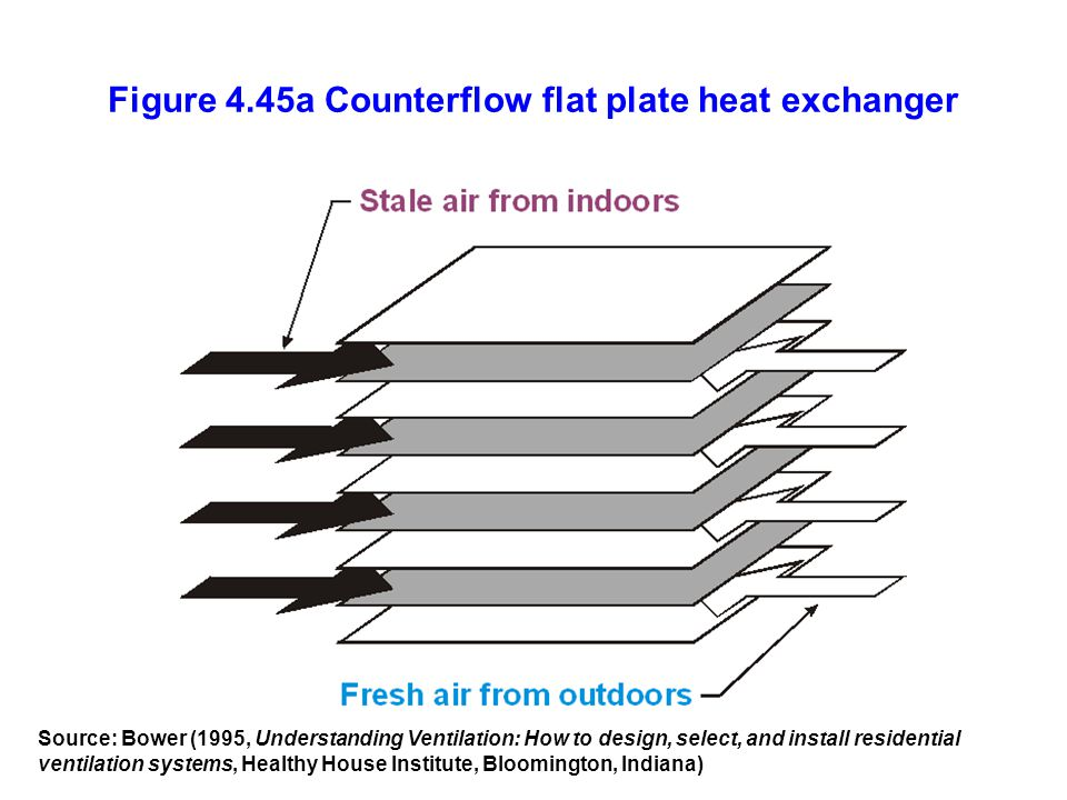 Figure 4.45a Counterflow flat plate heat exchanger