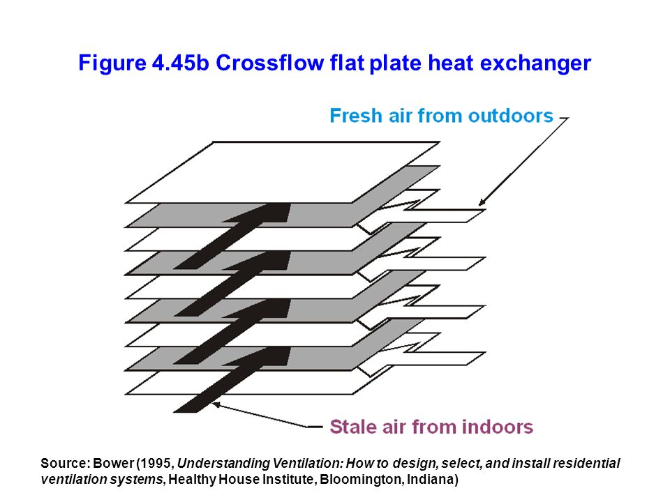 Figure 4.45b Crossflow flat plate heat exchanger