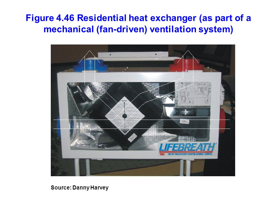 Figure 4.46 Residential heat exchanger (as part of a mechanical (fan-driven) ventilation system)