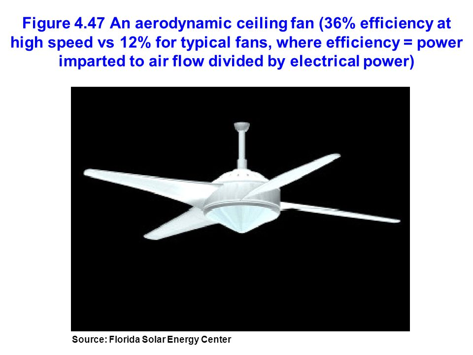 Figure 4.47 An aerodynamic ceiling fan (36% efficiency at high speed vs 12% for typical fans, where efficiency = power imparted to air flow divided by electrical power)