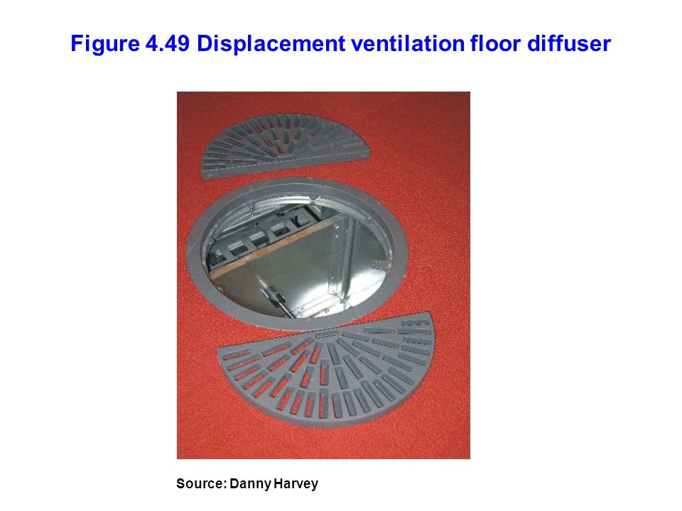 Figure 4.49 Displacement ventilation floor diffuser