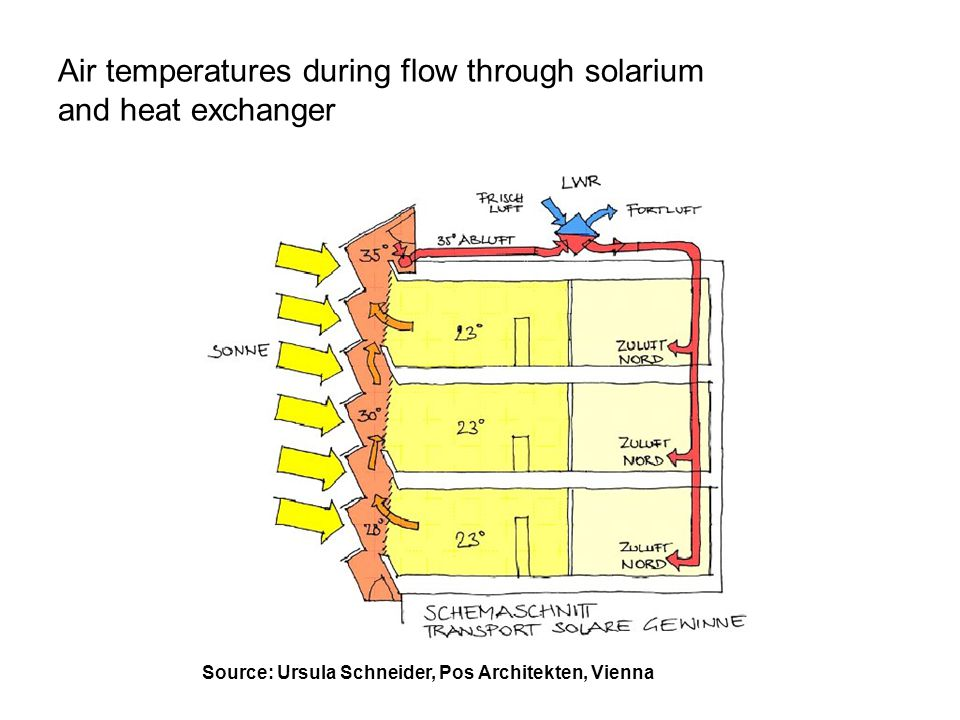 Air temperatures during flow through solarium and heat exchanger
