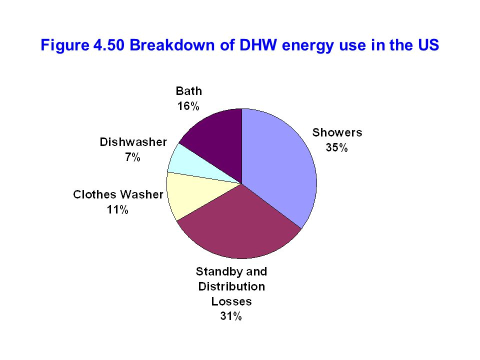 Figure 4.50 Breakdown of DHW energy use in the US