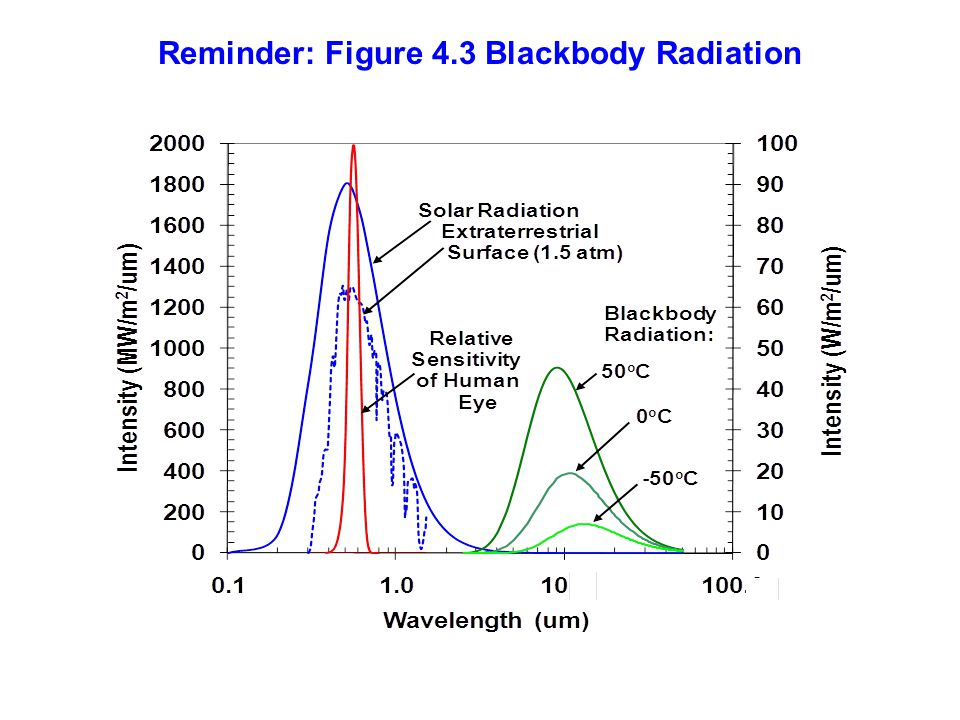 Reminder: Figure 4.3 Blackbody Radiation