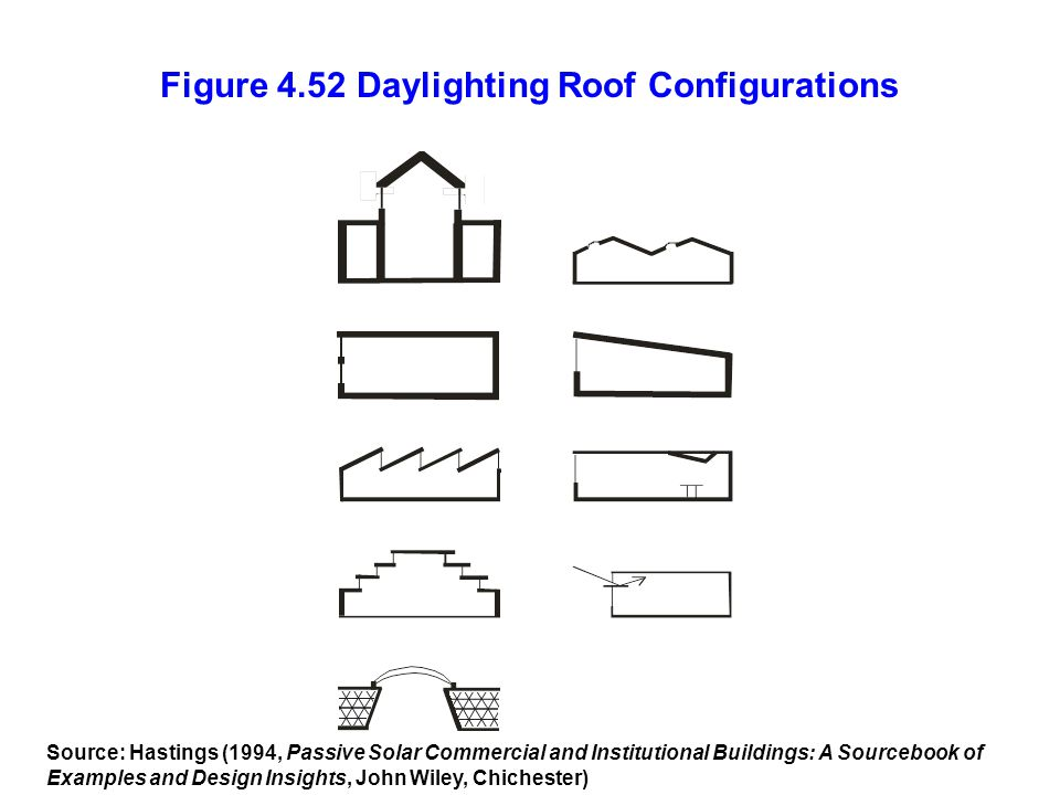 Figure 4.52 Daylighting Roof Configurations