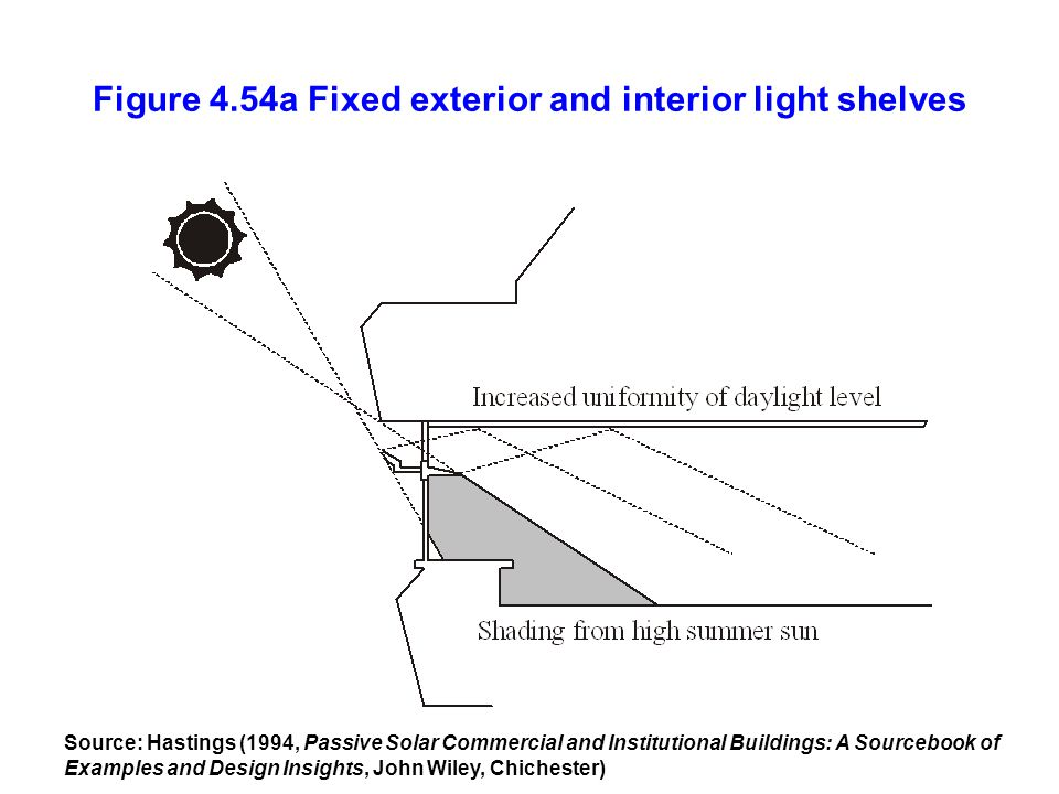 Figure 4.54a Fixed exterior and interior light shelves