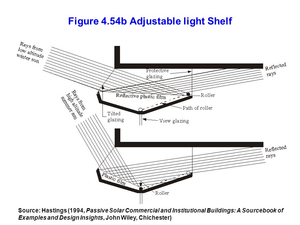 Figure 4.54b Adjustable light Shelf