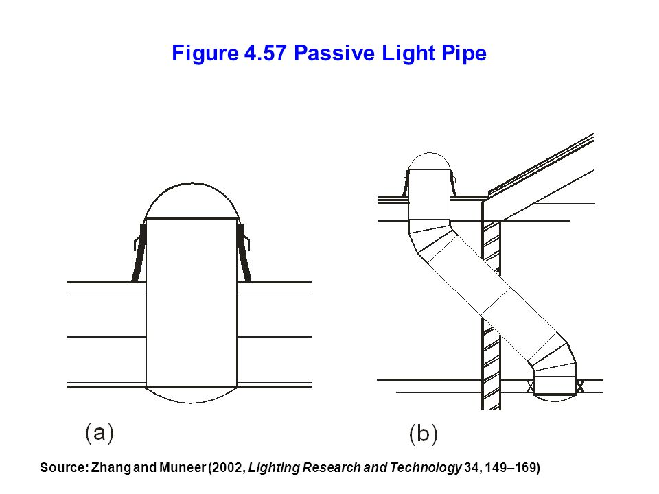 Figure 4.57 Passive Light Pipe