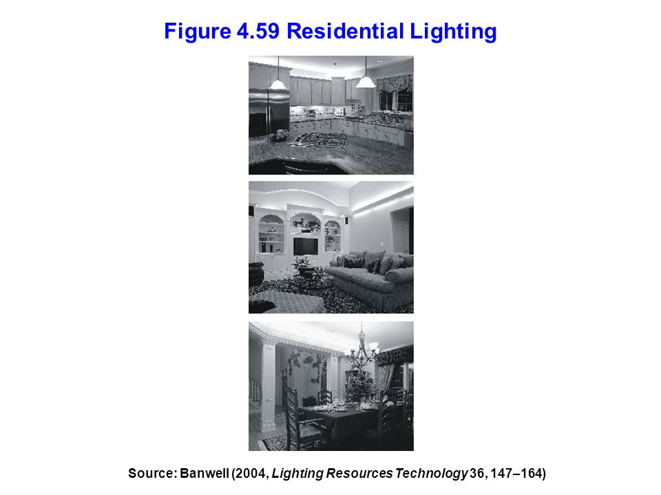 Figure 4.59 Residential Lighting
