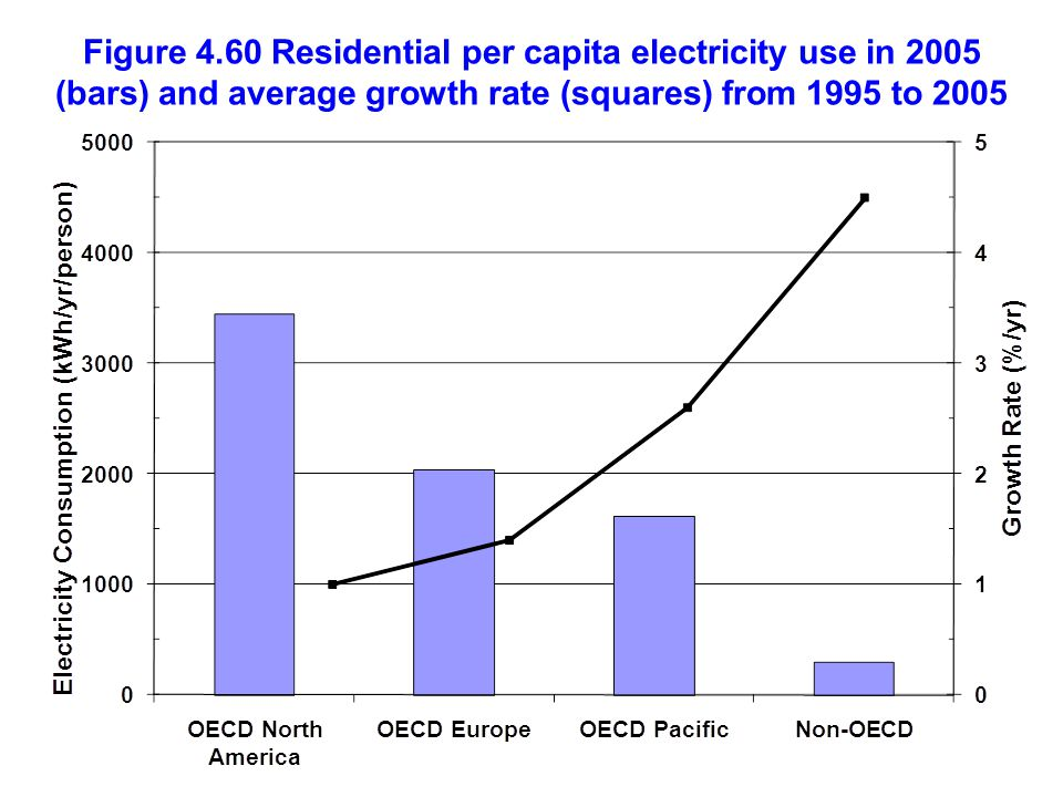 Figure 4.60 Residential per capita electricity use in 2005 (bars) and average growth rate (squares) from 1995 to 2005
