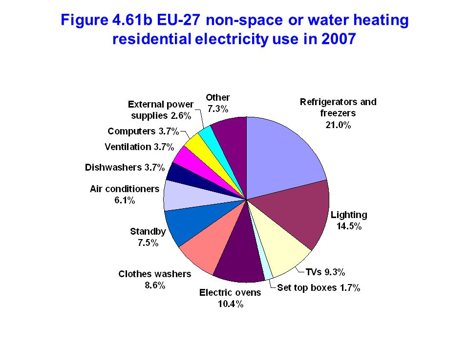 Figure 4.61b EU-27 non-space or water heating residential electricity use in 2007