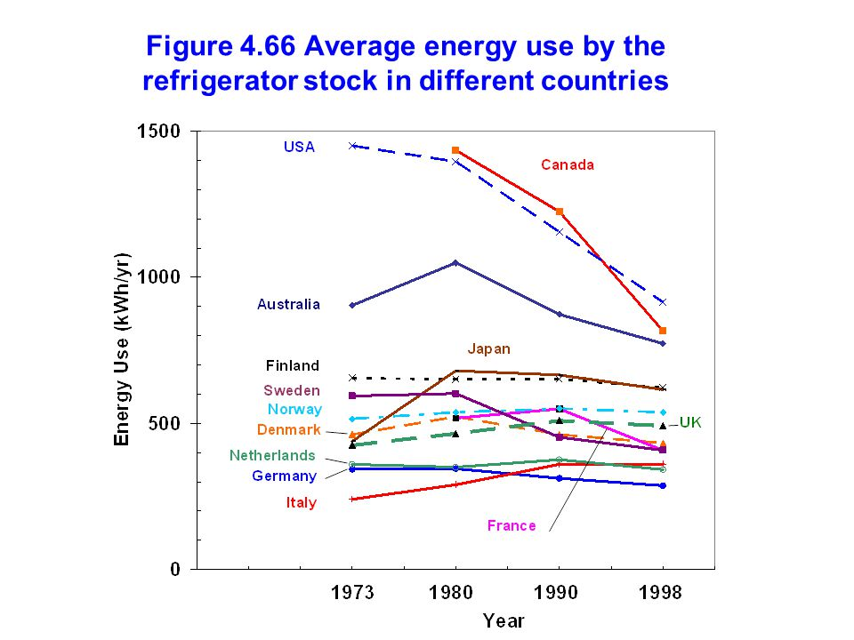 Figure 4.66 Average energy use by the refrigerator stock in different countries