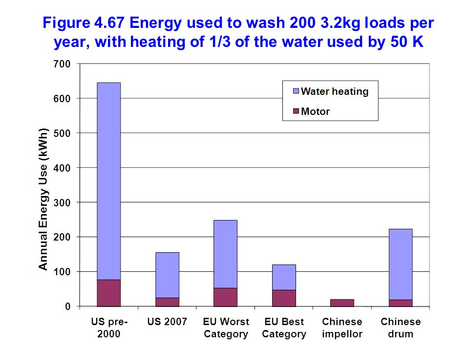 Figure 4. 67 Energy used to wash 200 3
