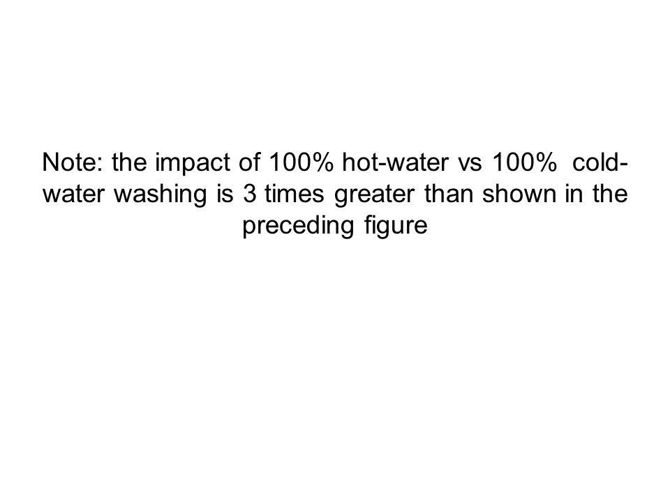 Note: the impact of 100% hot-water vs 100% cold-water washing is 3 times greater than shown in the preceding figure
