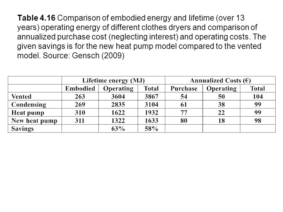 Table 4.16 Comparison of embodied energy and lifetime (over 13 years) operating energy of different clothes dryers and comparison of annualized purchase cost (neglecting interest) and operating costs.