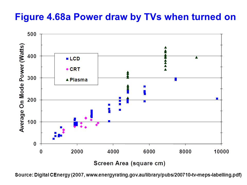 Figure 4.68a Power draw by TVs when turned on