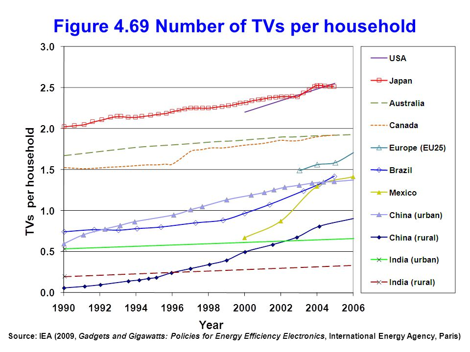 Figure 4.69 Number of TVs per household