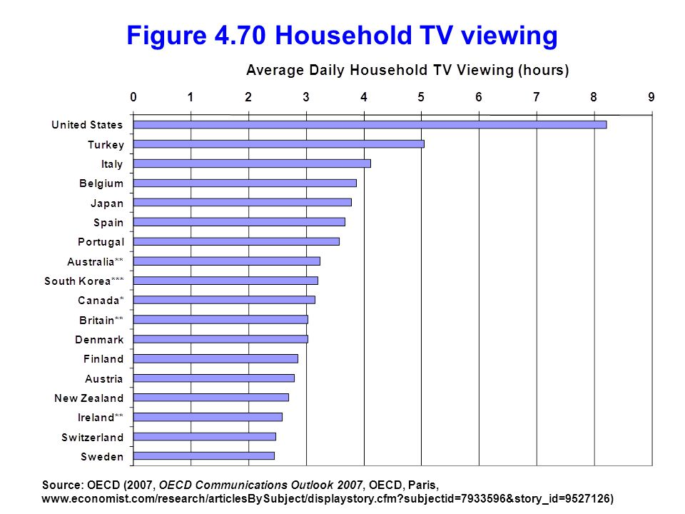 Figure 4.70 Household TV viewing