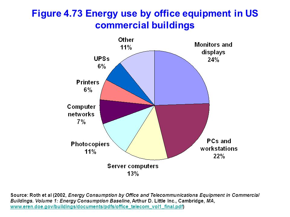 Figure 4.73 Energy use by office equipment in US commercial buildings