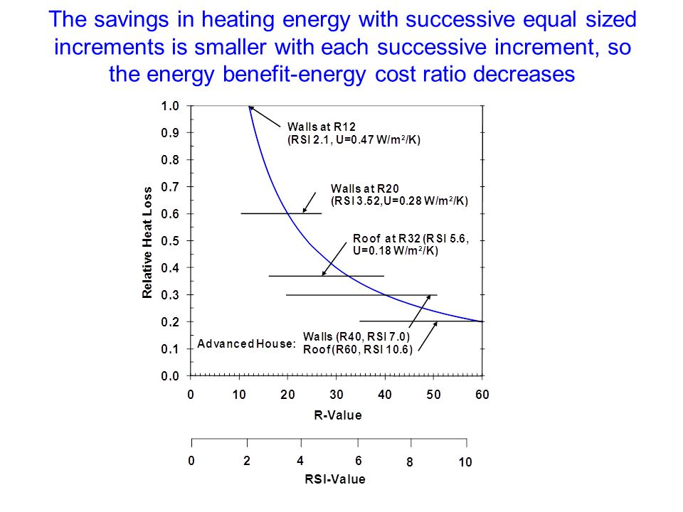 The savings in heating energy with successive equal sized increments is smaller with each successive increment, so the energy benefit-energy cost ratio decreases