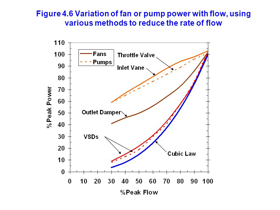 Figure 4.6 Variation of fan or pump power with flow, using various methods to reduce the rate of flow