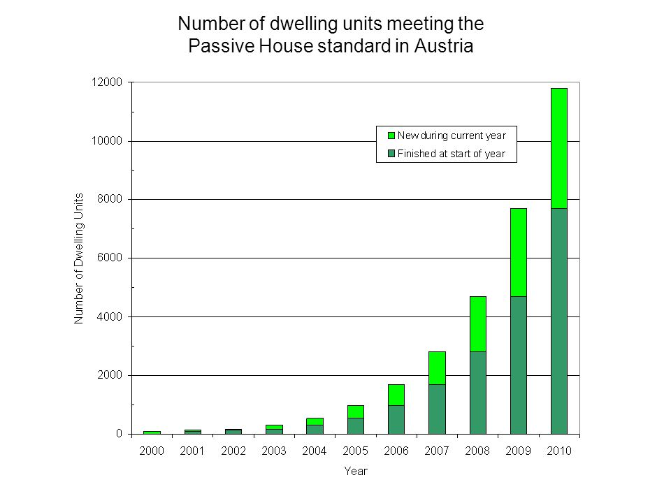 Number of dwelling units meeting the Passive House standard in Austria