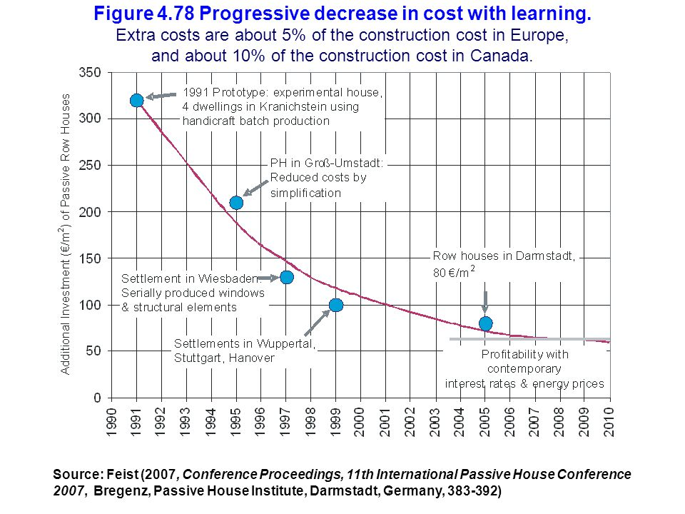 Figure 4. 78 Progressive decrease in cost with learning