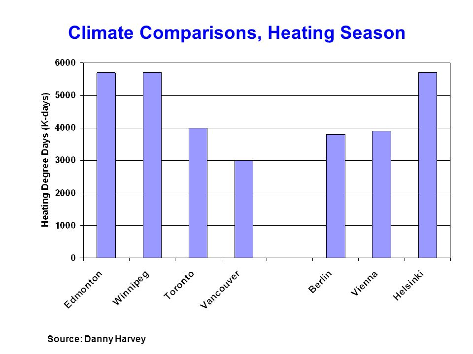 Climate Comparisons, Heating Season