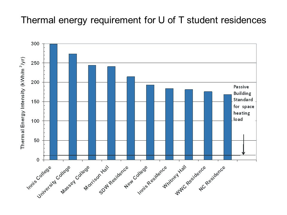 Thermal energy requirement for U of T student residences