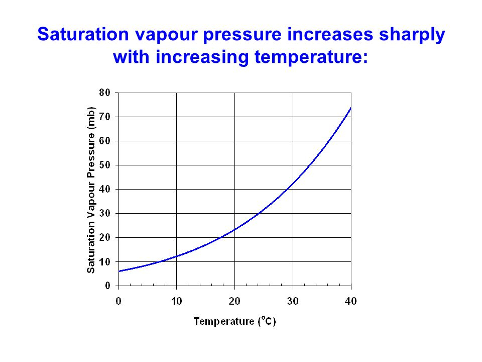 Saturation vapour pressure increases sharply with increasing temperature: