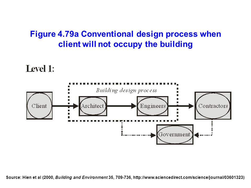 Figure 4.79a Conventional design process when client will not occupy the building