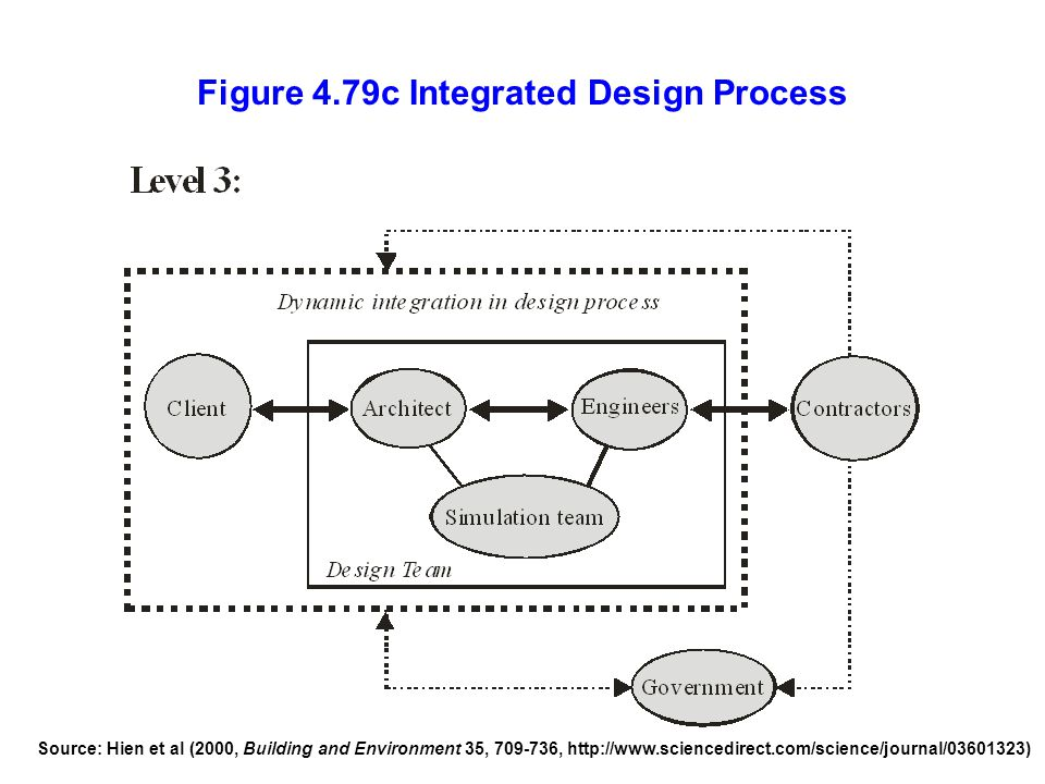 Figure 4.79c Integrated Design Process