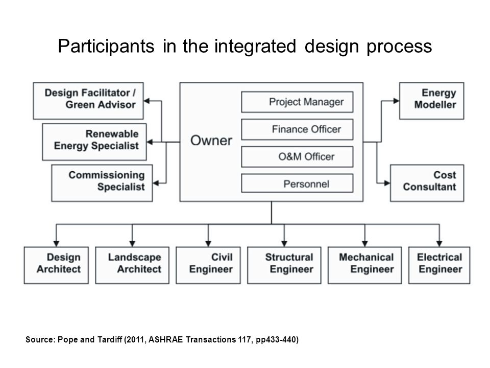 Participants in the integrated design process
