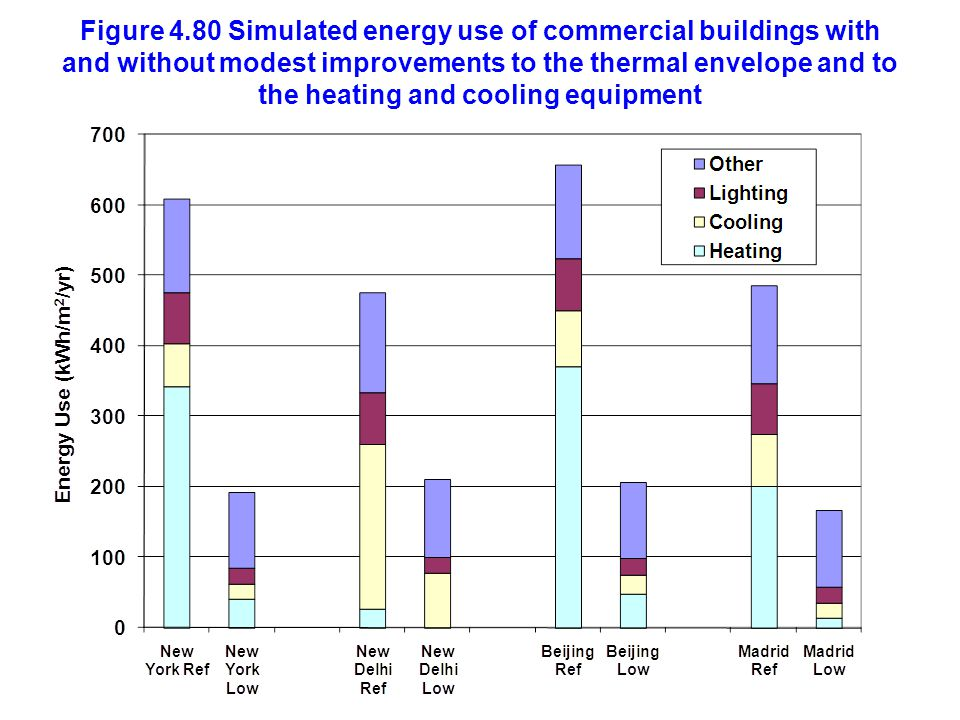 Figure 4.80 Simulated energy use of commercial buildings with and without modest improvements to the thermal envelope and to the heating and cooling equipment