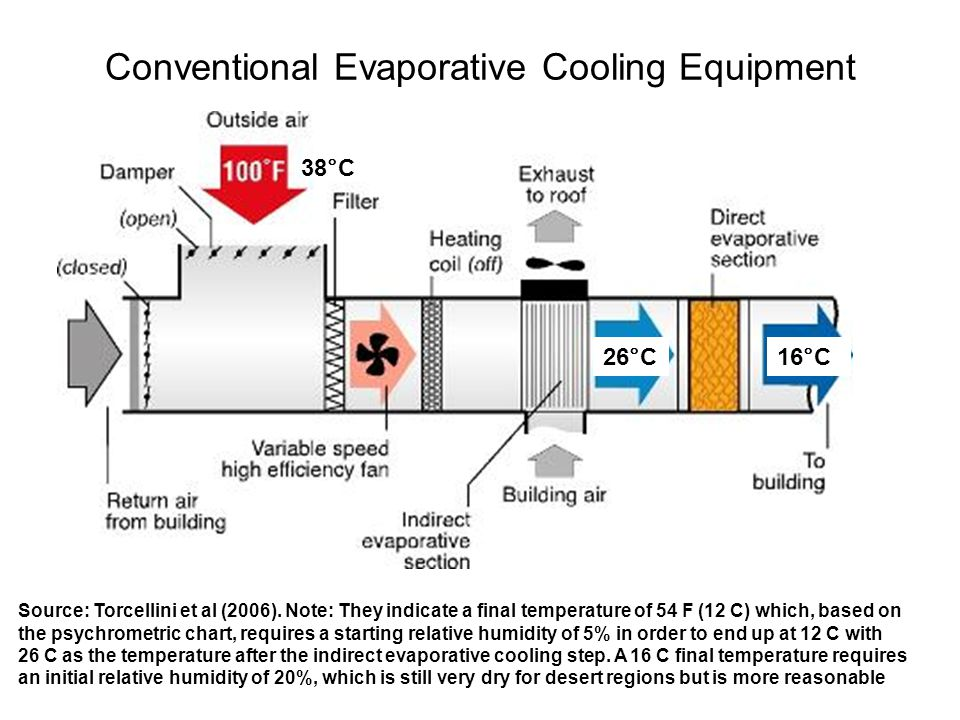 Conventional Evaporative Cooling Equipment