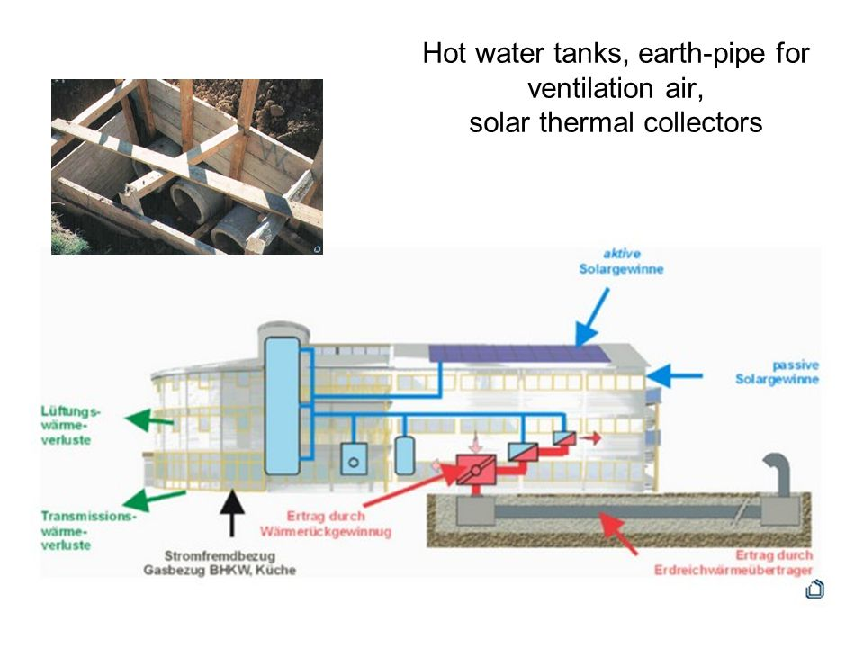 Hot water tanks, earth-pipe for ventilation air, solar thermal collectors