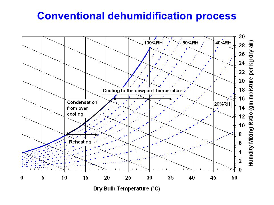 Conventional dehumidification process