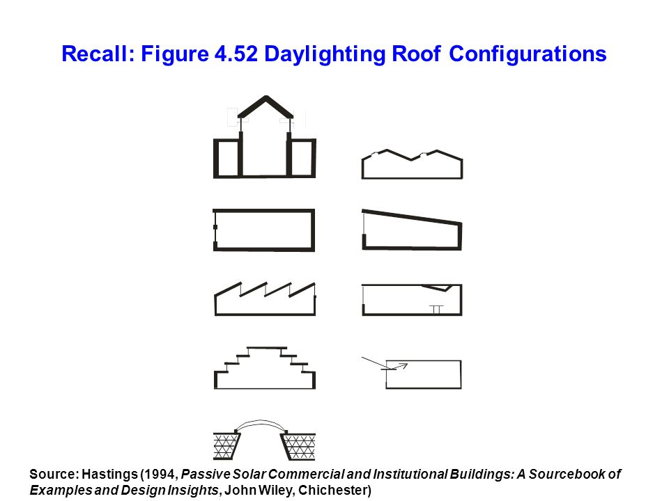 Recall: Figure 4.52 Daylighting Roof Configurations