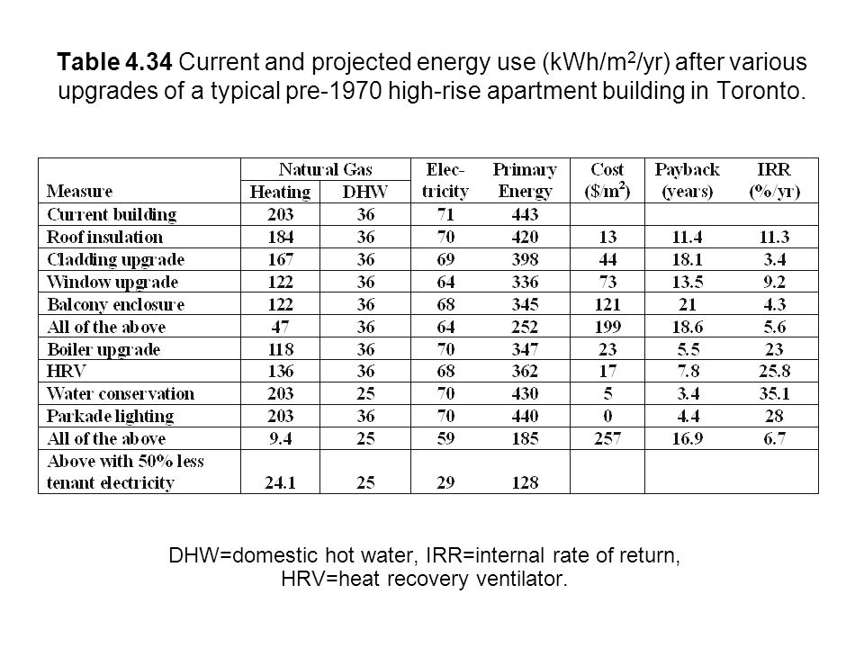 Table 4.34 Current and projected energy use (kWh/m2/yr) after various upgrades of a typical pre-1970 high-rise apartment building in Toronto.