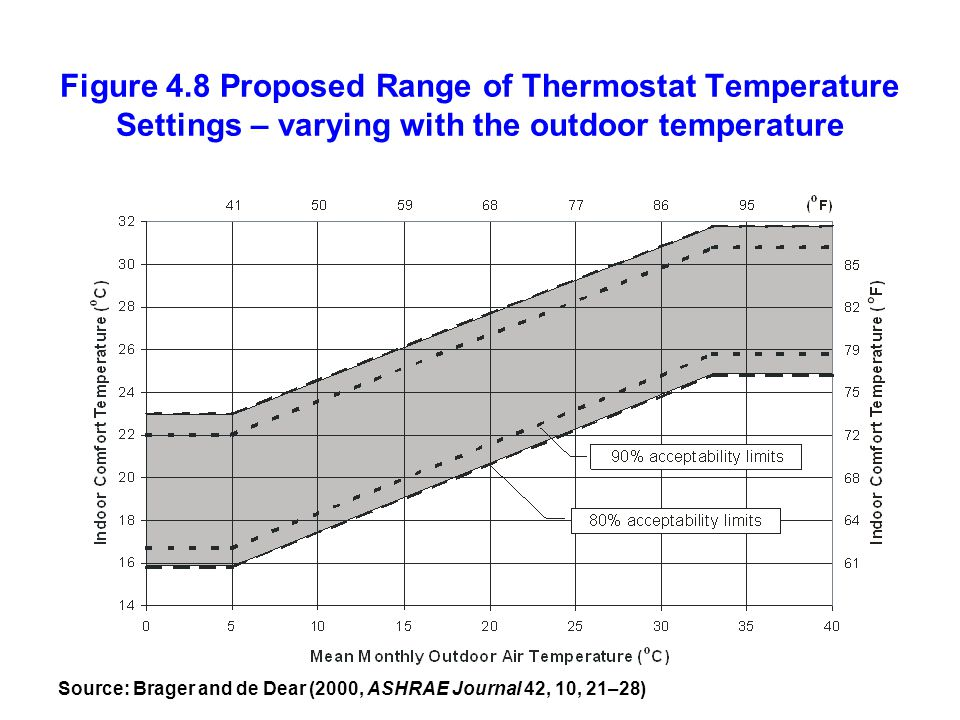 Figure 4.8 Proposed Range of Thermostat Temperature Settings – varying with the outdoor temperature