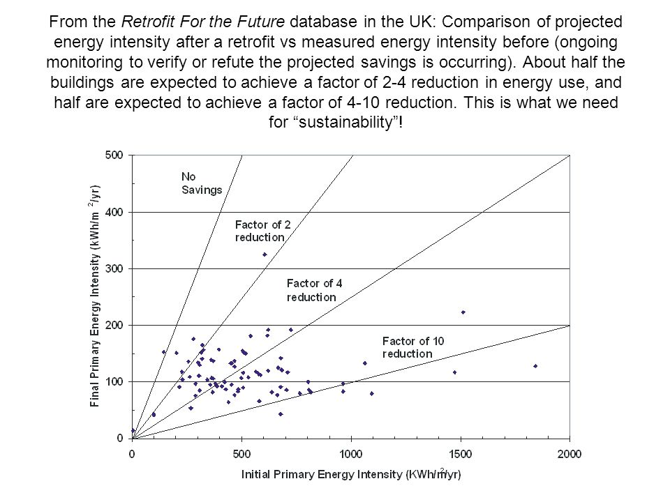 From the Retrofit For the Future database in the UK: Comparison of projected energy intensity after a retrofit vs measured energy intensity before (ongoing monitoring to verify or refute the projected savings is occurring).