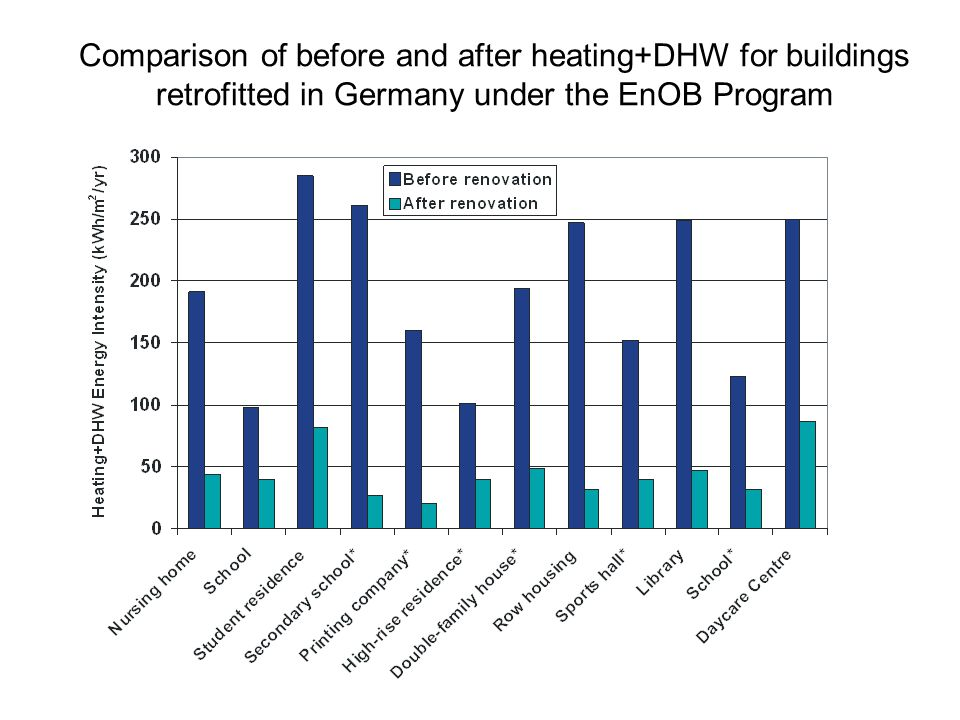 Comparison of before and after heating+DHW for buildings retrofitted in Germany under the EnOB Program