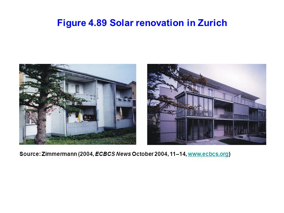 Figure 4.89 Solar renovation in Zurich