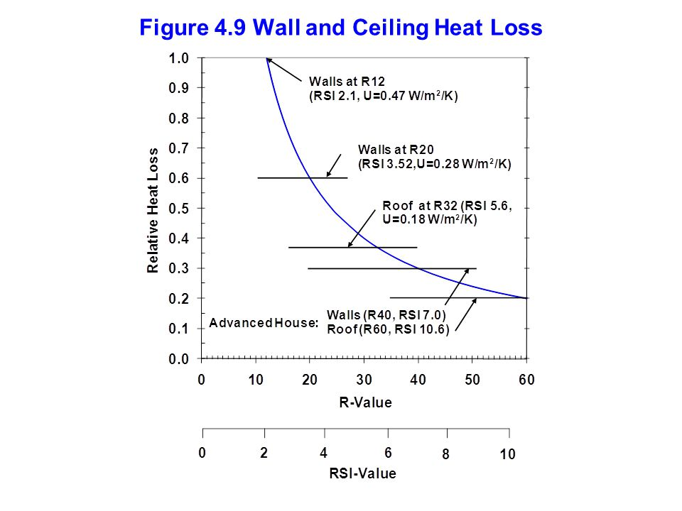 Figure 4.9 Wall and Ceiling Heat Loss