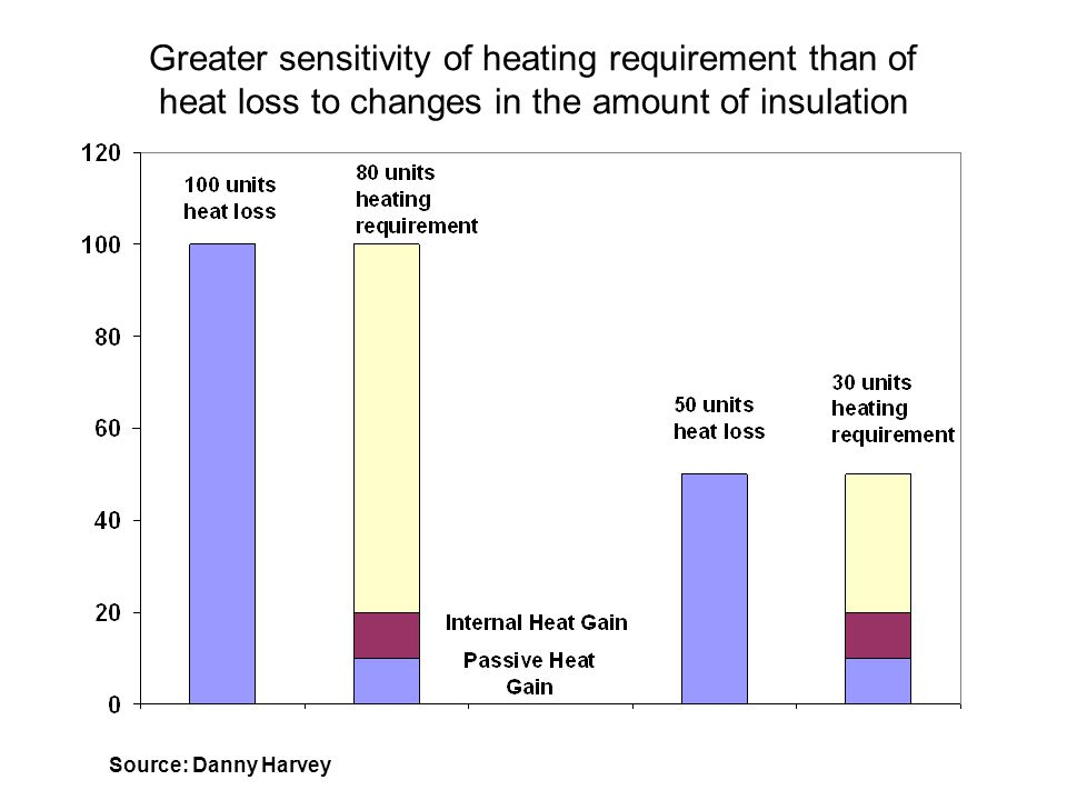 Greater sensitivity of heating requirement than of heat loss to changes in the amount of insulation