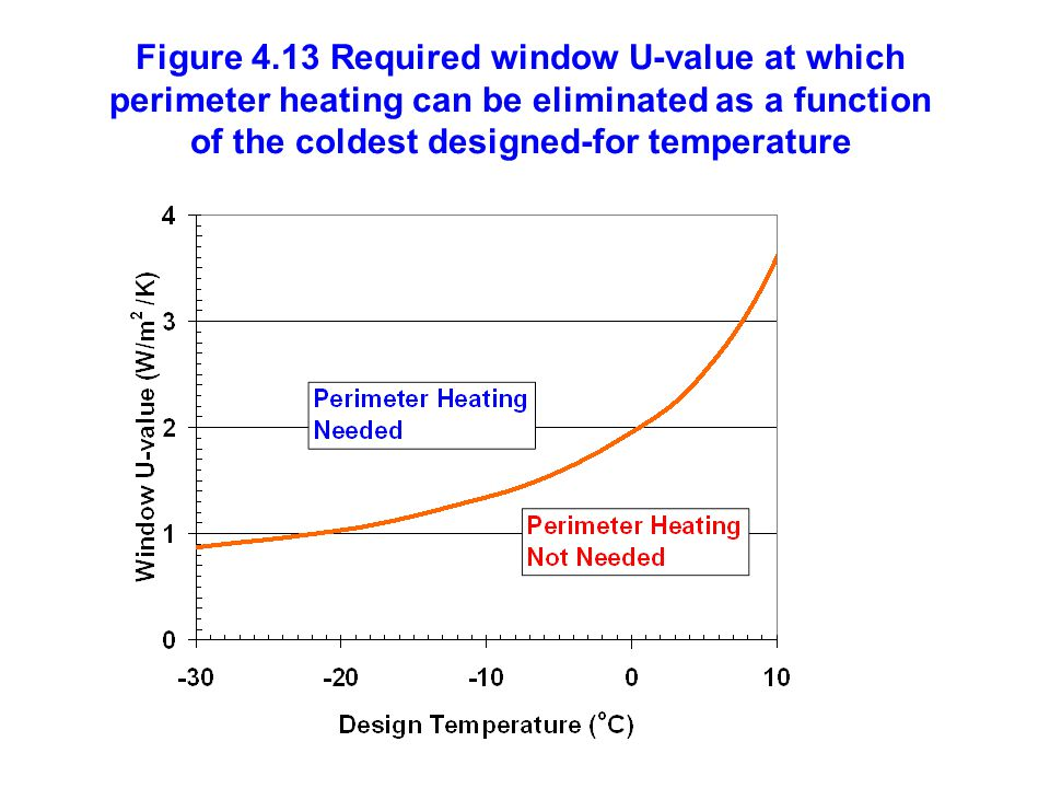 Figure 4.13 Required window U-value at which perimeter heating can be eliminated as a function of the coldest designed-for temperature