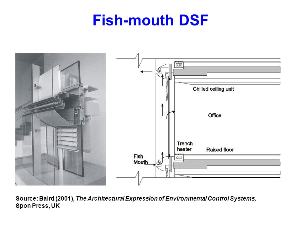Fish-mouth DSF Source: Baird (2001), The Architectural Expression of Environmental Control Systems,