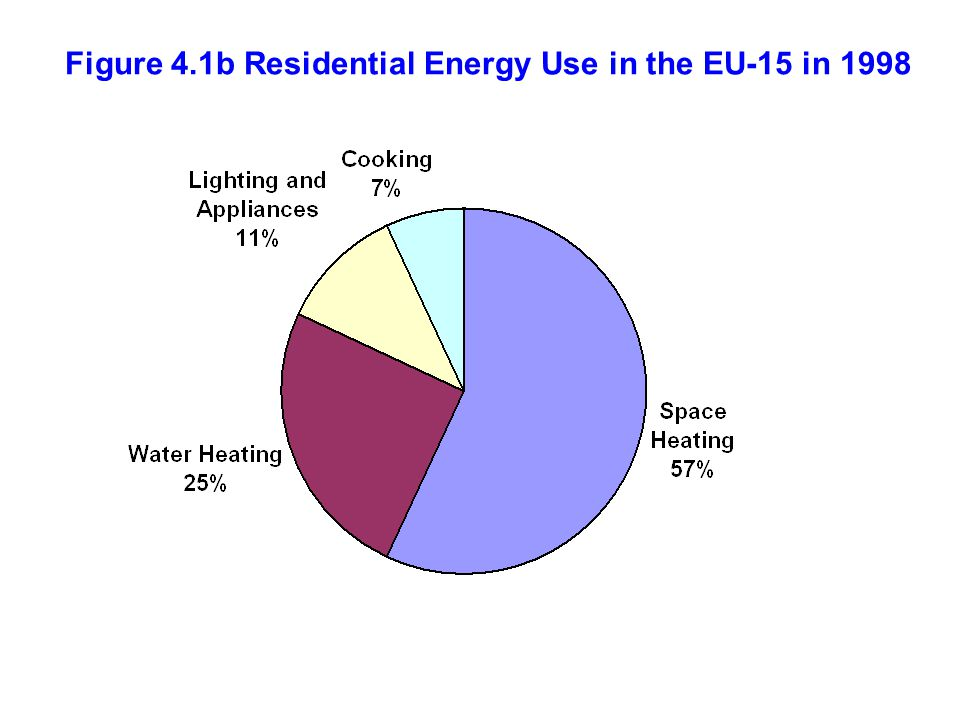 Figure 4.1b Residential Energy Use in the EU-15 in 1998
