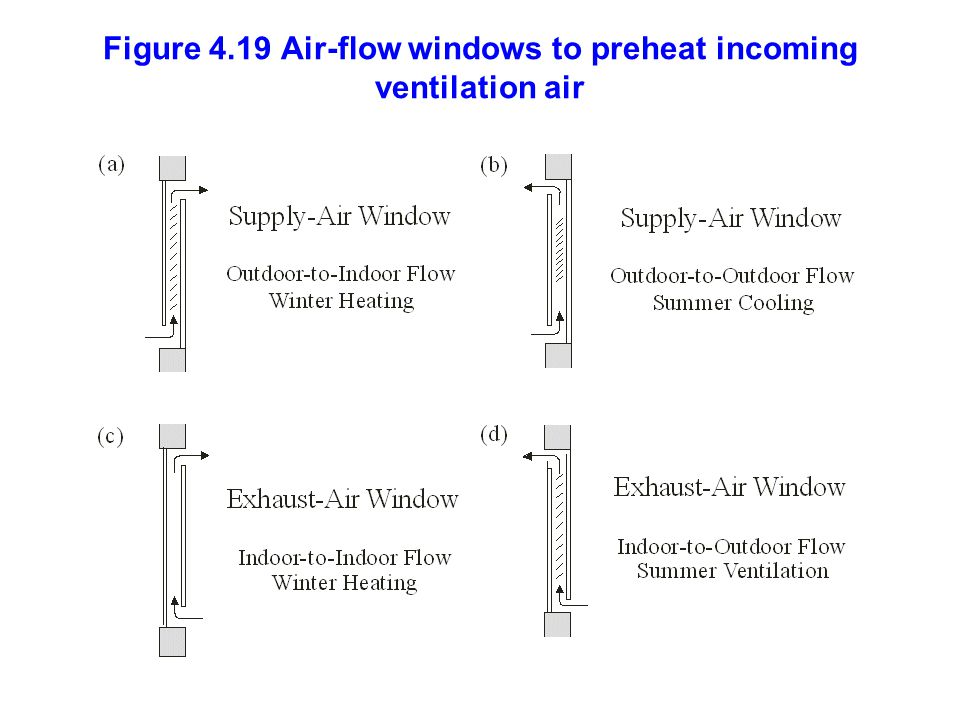 Figure 4.19 Air-flow windows to preheat incoming ventilation air